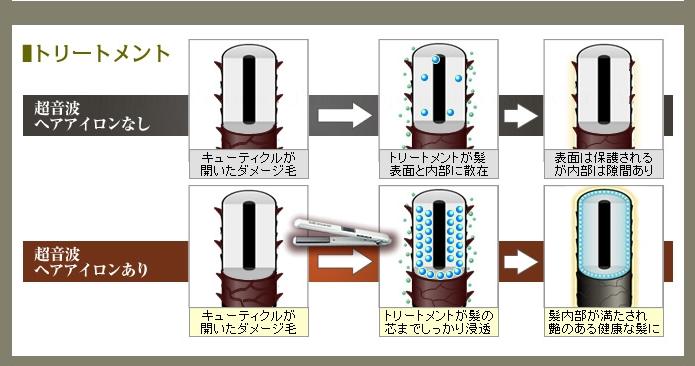 「トリートメント」超音波ヘアアイロンなし、超音波ヘアアイロンありの比較